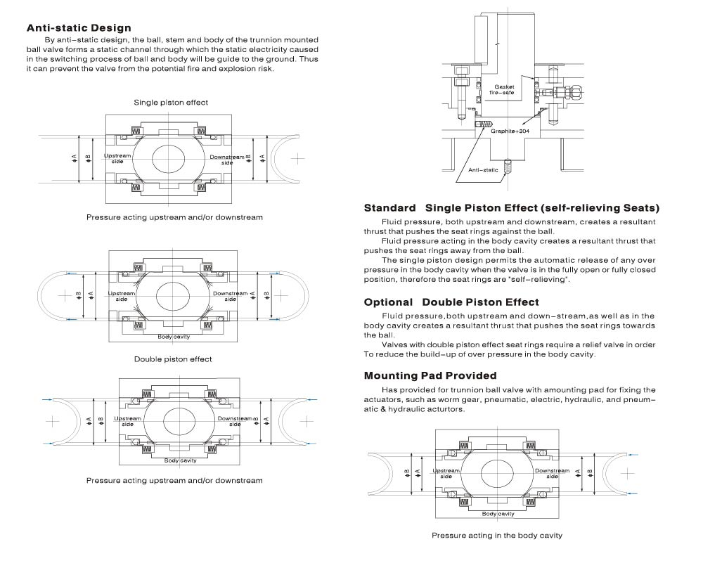 Construction and Features of Trunnion Ball Valve